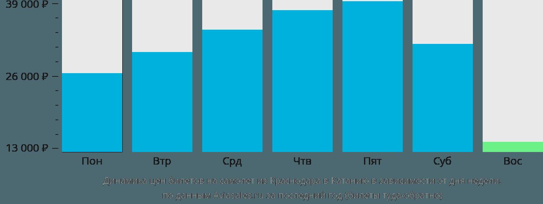 Динамика цен билетов на самолет из Краснодара в Катанию в зависимости от дня недели