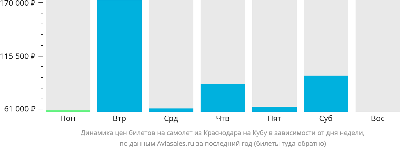Динамика цен билетов на самолёт из Краснодара на Кубу в зависимости от дня недели