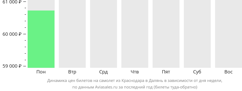 Динамика цен билетов на самолет из Краснодара в Далянь в зависимости от дня недели