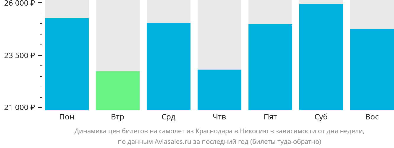 Динамика цен билетов на самолет из Краснодара в Никосию в зависимости от дня недели