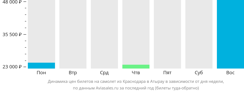 Динамика цен билетов на самолет из Краснодара в Атырау в зависимости от дня недели