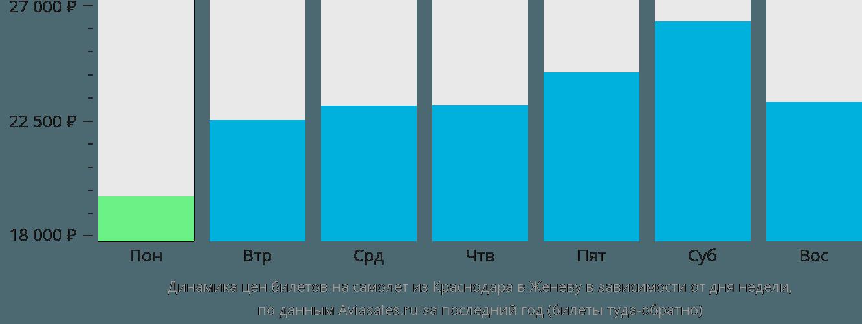 Динамика цен билетов на самолет из Краснодара в Женеву в зависимости от дня недели