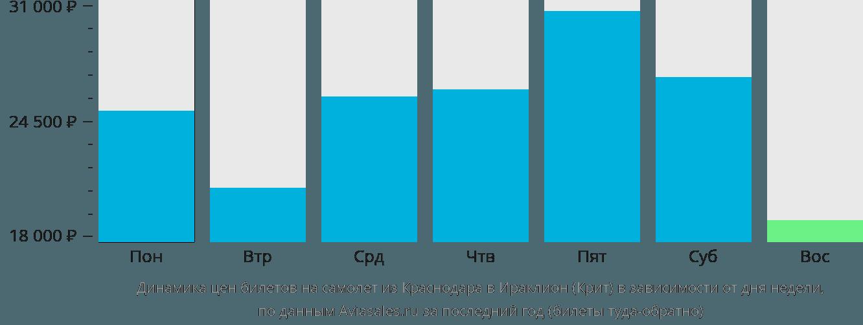 Динамика цен билетов на самолет из Краснодара в Ираклион (Крит) в зависимости от дня недели