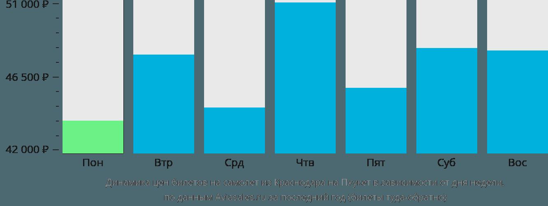 Динамика цен билетов на самолёт из Краснодара на Пхукет в зависимости от дня недели