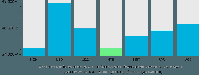 Динамика цен билетов на самолет из Краснодара в Индию в зависимости от дня недели