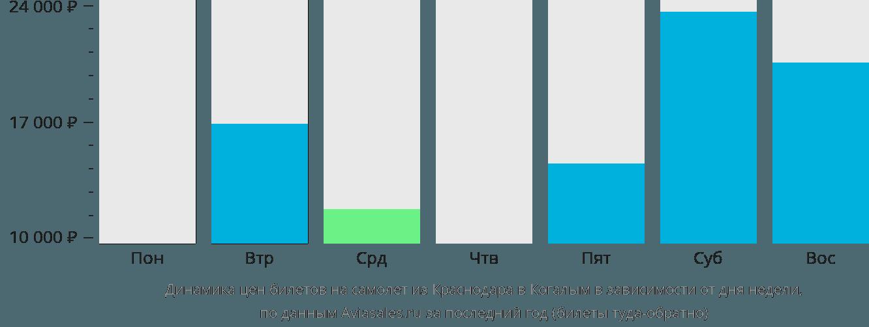 Динамика цен билетов на самолет из Краснодара в Когалым в зависимости от дня недели
