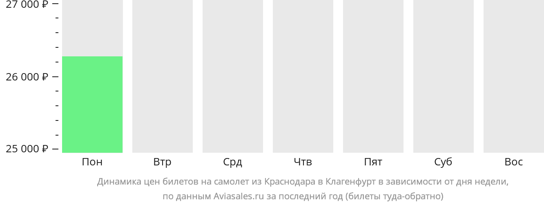 Динамика цен билетов на самолет из Краснодара в Клагенфурт в зависимости от дня недели
