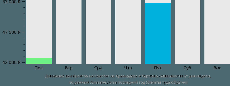 Динамика цен билетов на самолет из Краснодара в Хартум в зависимости от дня недели