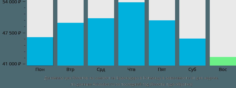 Динамика цен билетов на самолет из Краснодара в Катманду в зависимости от дня недели