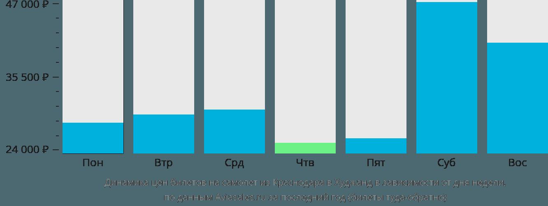 Динамика цен билетов на самолет из Краснодара в Худжанд в зависимости от дня недели