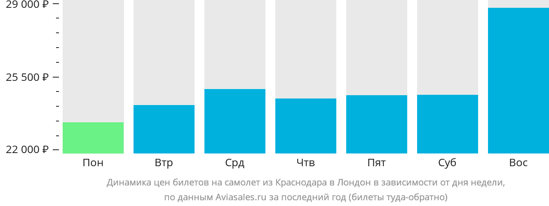 Динамика цен билетов на самолет из Краснодара в Лондон в зависимости от дня недели