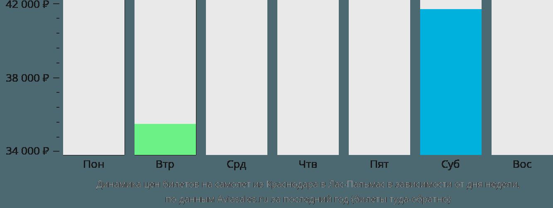 Динамика цен билетов на самолет из Краснодара в Лас-Пальмас в зависимости от дня недели