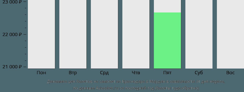 Динамика цен билетов на самолет из Краснодара в Мардин в зависимости от дня недели