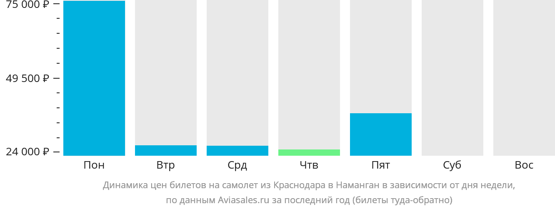 Динамика цен билетов на самолет из Краснодара в Наманган в зависимости от дня недели