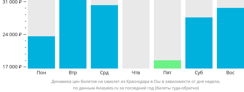 Динамика цен билетов на самолет из Краснодара в Ош в зависимости от дня недели