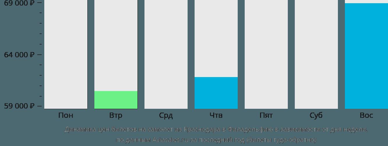 Динамика цен билетов на самолет из Краснодара в Филадельфию в зависимости от дня недели