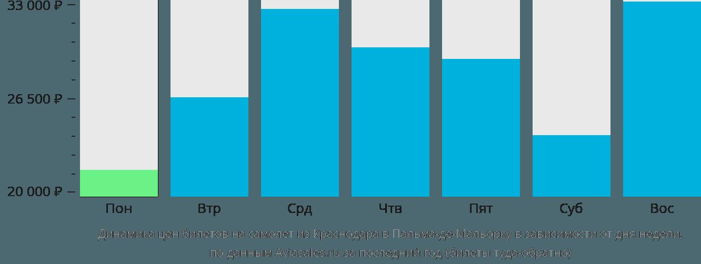 Динамика цен билетов на самолет из Краснодара в Пальма-де-Майорку в зависимости от дня недели
