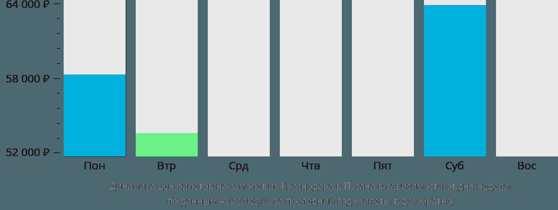 Динамика цен билетов на самолет из Краснодара в Пусана в зависимости от дня недели