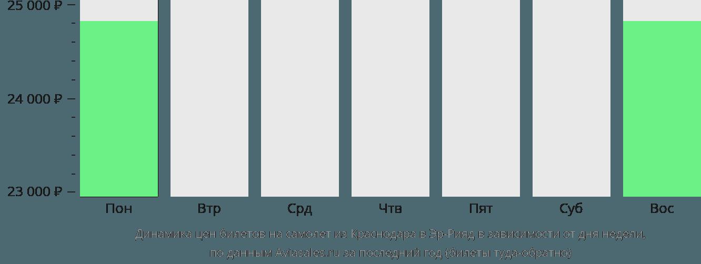 Динамика цен билетов на самолёт из Краснодара в Эр-Рияд в зависимости от дня недели