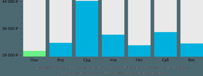 Динамика цен билетов на самолет из Краснодара на Тенерифе в зависимости от дня недели