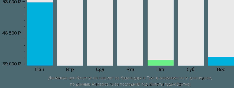 Динамика цен билетов на самолет из Краснодара в Трат в зависимости от дня недели