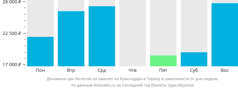Динамика цен билетов на самолет из Краснодара в Тирану в зависимости от дня недели
