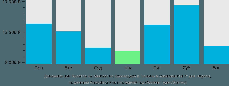 Динамика цен билетов на самолет из Краснодара в Тюмень в зависимости от дня недели
