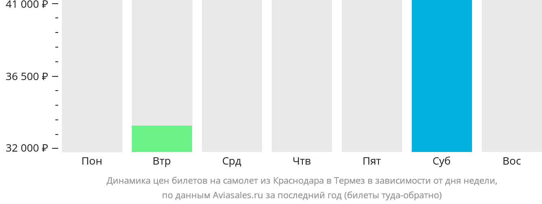 Динамика цен билетов на самолёт из Краснодара в Термез в зависимости от дня недели