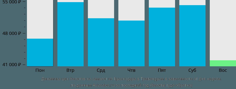 Динамика цен билетов на самолет из Краснодара в Тривандрам в зависимости от дня недели
