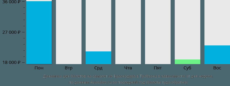 Динамика цен билетов на самолет из Краснодара в Трабзона в зависимости от дня недели