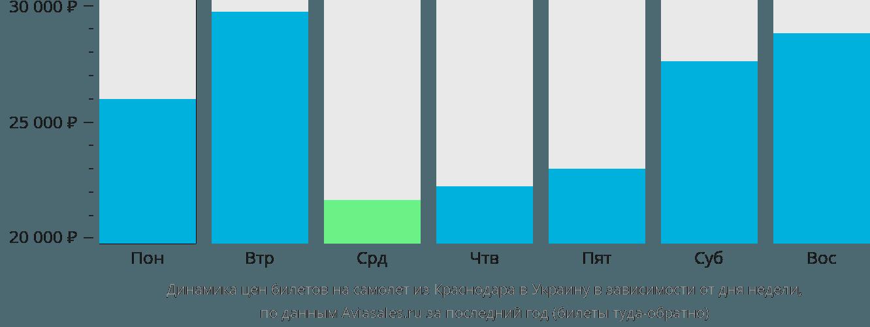 Динамика цен билетов на самолет из Краснодара в Украину в зависимости от дня недели