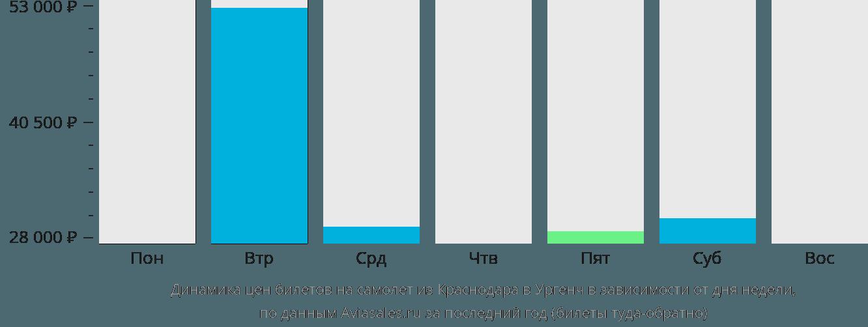 Динамика цен билетов на самолёт из Краснодара в Ургенч в зависимости от дня недели