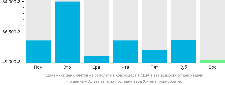 Динамика цен билетов на самолет из Краснодара в США в зависимости от дня недели