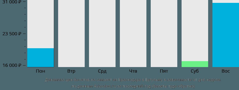Динамика цен билетов на самолет из Краснодара в Бугульму в зависимости от дня недели