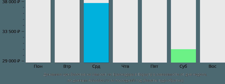 Динамика цен билетов на самолет из Краснодара в Воркуту в зависимости от дня недели
