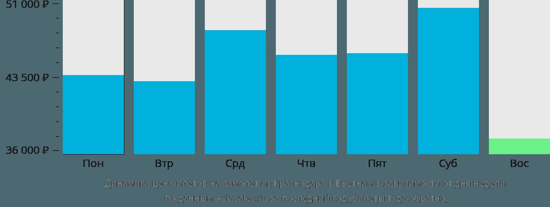 Динамика цен билетов на самолет из Краснодара в Вьетнам в зависимости от дня недели