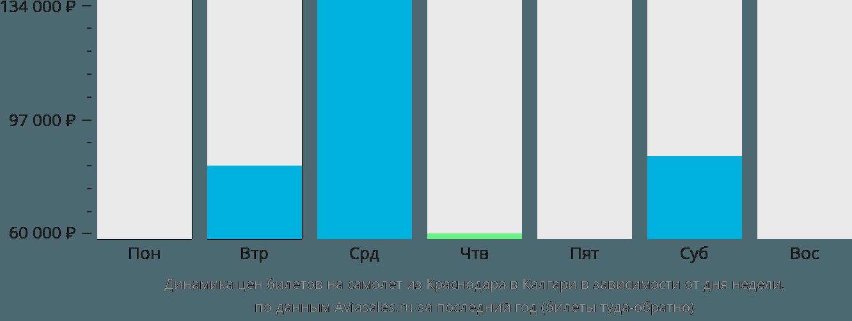 Динамика цен билетов на самолет из Краснодара в Калгари в зависимости от дня недели