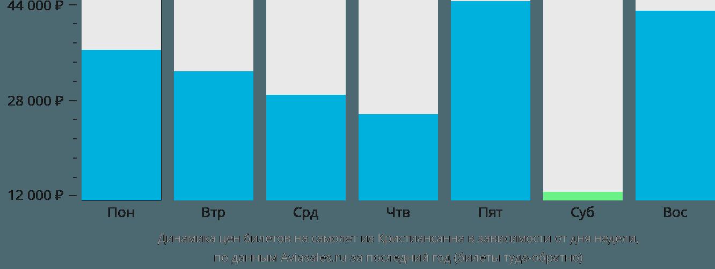 Динамика цен билетов на самолет из Кристиансанна в зависимости от дня недели