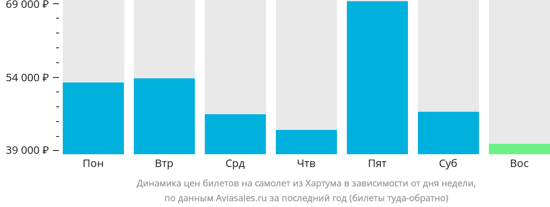 Динамика цен билетов на самолёт из Хартума в зависимости от дня недели