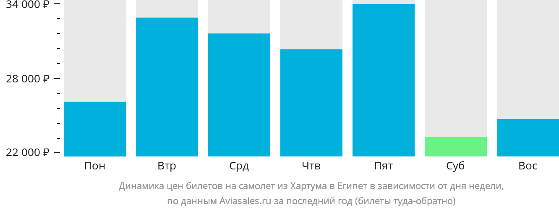 Динамика цен билетов на самолёт из Хартума в Египет в зависимости от дня недели