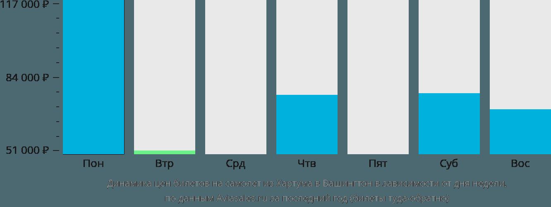 Динамика цен билетов на самолет из Хартума в Вашингтон в зависимости от дня недели