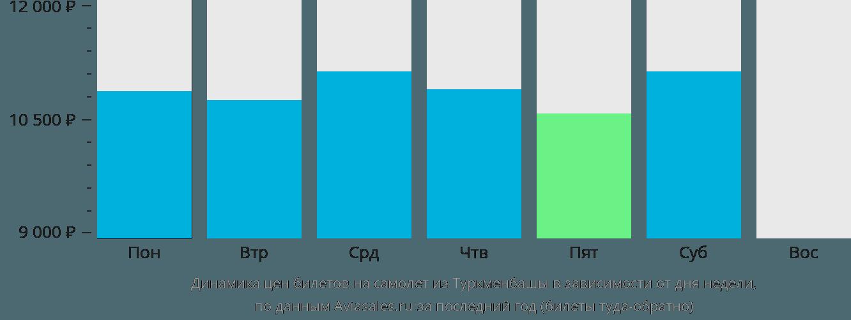 Динамика цен билетов на самолёт из Туркменбашы в зависимости от дня недели