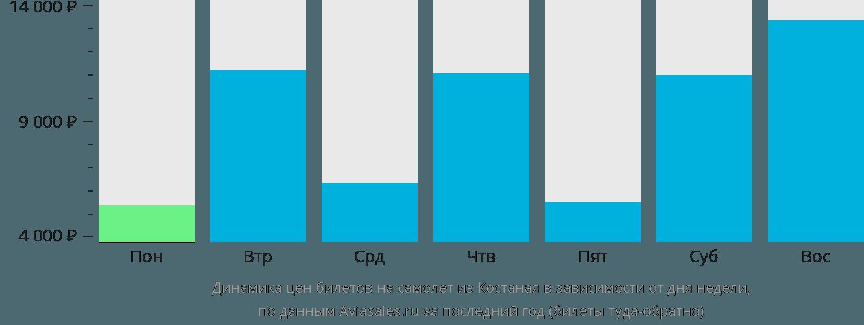 Динамика цен билетов на самолет из Костаная в зависимости от дня недели