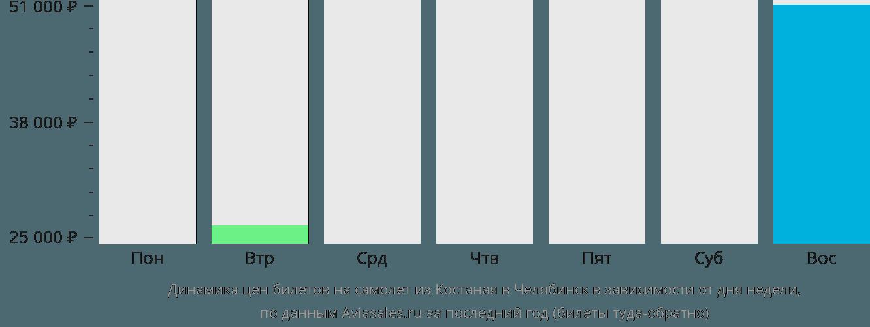 Динамика цен билетов на самолет из Костаная в Челябинск в зависимости от дня недели