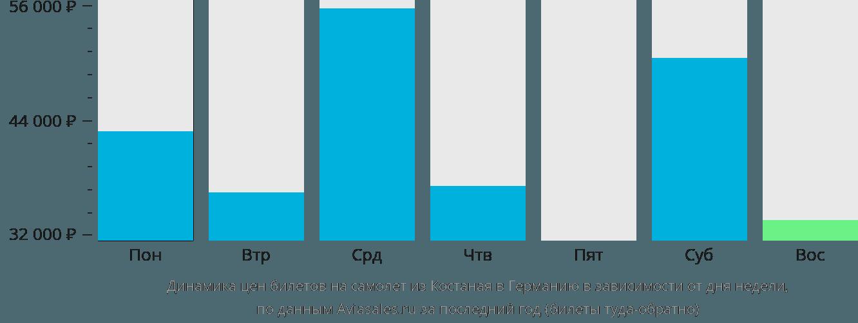 Динамика цен билетов на самолет из Костаная в Германию в зависимости от дня недели
