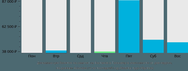 Динамика цен билетов на самолет из Костаная в Ганновер в зависимости от дня недели