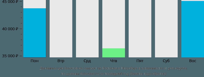 Динамика цен билетов на самолет из Костаная в Нюрнберг в зависимости от дня недели
