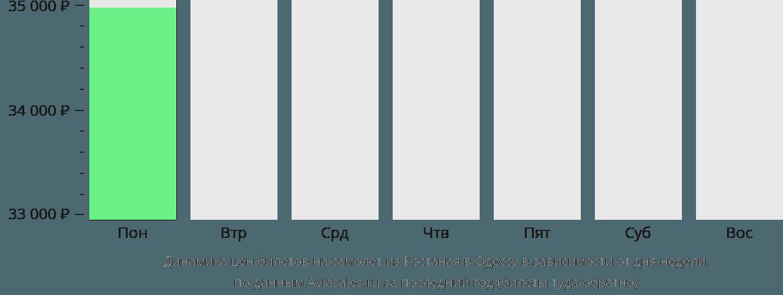Динамика цен билетов на самолет из Костаная в Одессу в зависимости от дня недели
