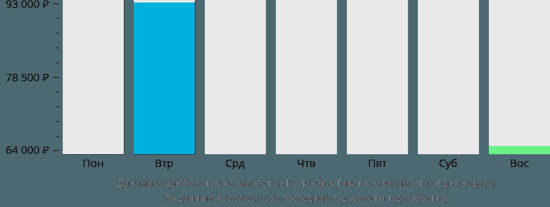 Динамика цен билетов на самолет из Костаная в Тиват в зависимости от дня недели
