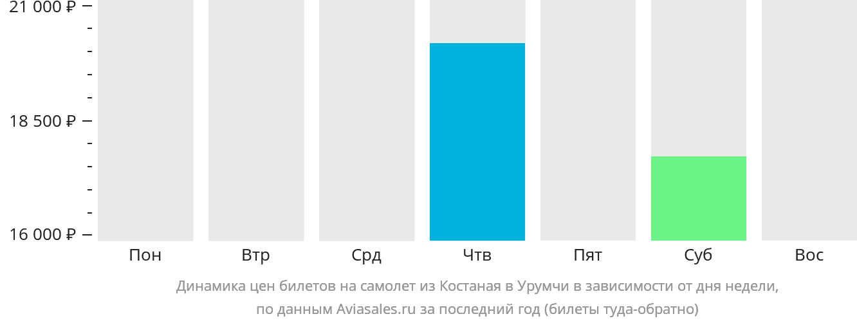 Динамика цен билетов на самолёт из Костаная в Урумчи в зависимости от дня недели